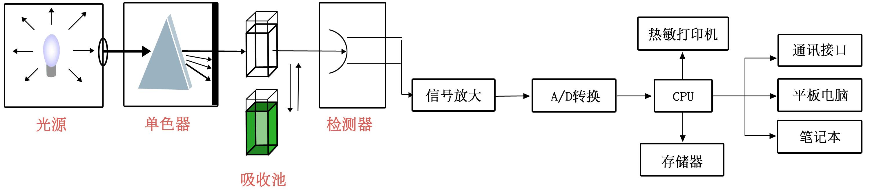 蛋白质含量检测仪